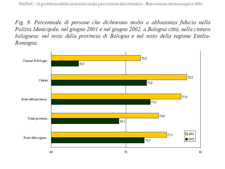 Fig. 9. Percentuale di persone che dichiarano molta o abbastanza fiducia nella Polizia Municipale, nel giugno 2001 e nel giugno 2002, a Bologna città,
