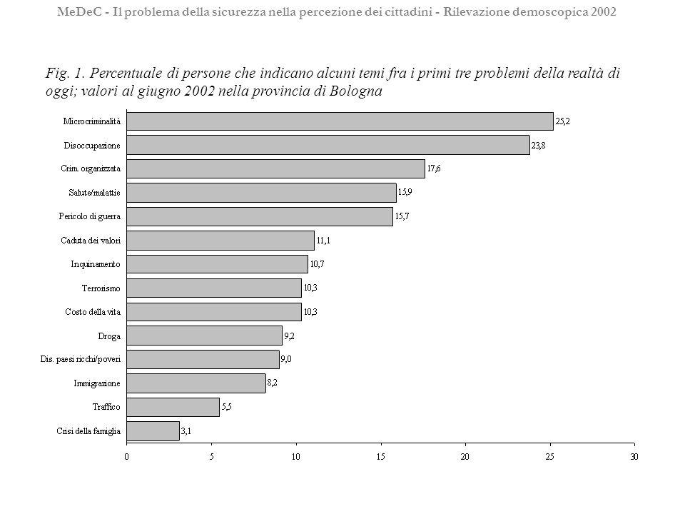 Fig. 1. Percentuale di persone che indicano alcuni temi fra i primi tre problemi della realtà di oggi; valori al giugno 2002 nella provincia di Bologn