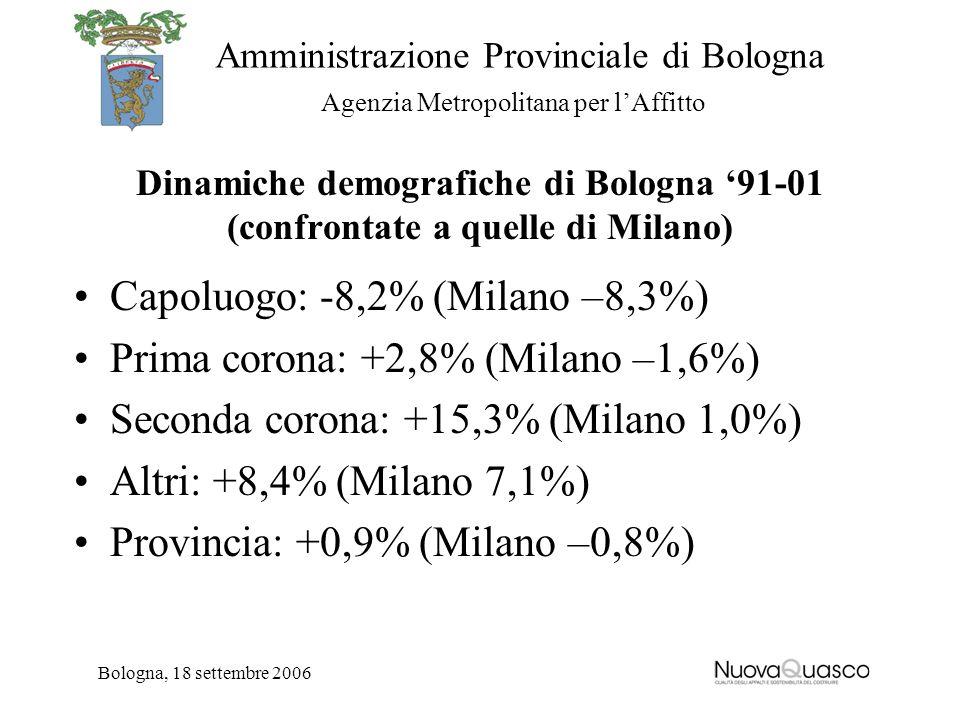 Amministrazione Provinciale di Bologna Agenzia Metropolitana per lAffitto Bologna, 18 settembre 2006 Dinamiche demografiche di Bologna 91-01 (confrontate a quelle di Milano) Capoluogo: -8,2% (Milano –8,3%) Prima corona: +2,8% (Milano –1,6%) Seconda corona: +15,3% (Milano 1,0%) Altri: +8,4% (Milano 7,1%) Provincia: +0,9% (Milano –0,8%)