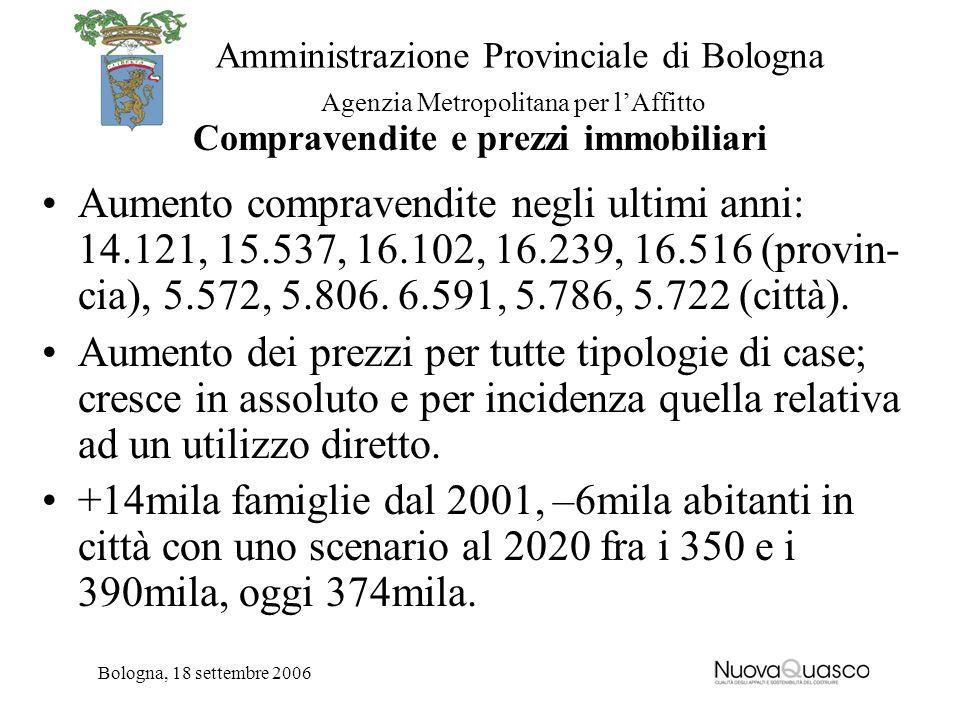 Amministrazione Provinciale di Bologna Agenzia Metropolitana per lAffitto Bologna, 18 settembre 2006 Compravendite e prezzi immobiliari Aumento compravendite negli ultimi anni: 14.121, 15.537, 16.102, 16.239, 16.516 (provin- cia), 5.572, 5.806.