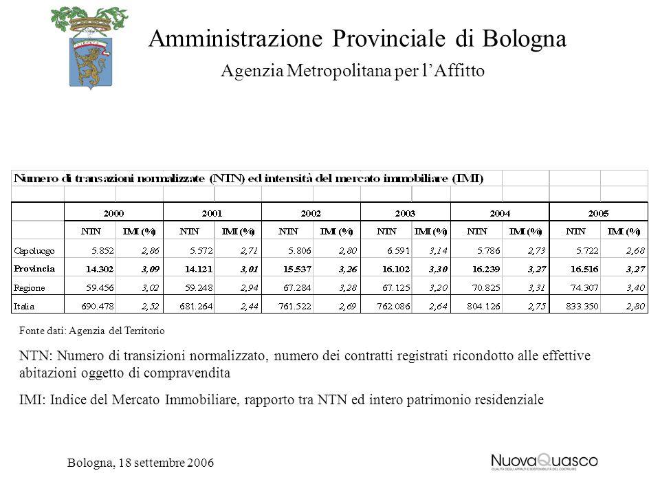Amministrazione Provinciale di Bologna Agenzia Metropolitana per lAffitto Bologna, 18 settembre 2006 Fonte dati: Agenzia del Territorio NTN: Numero di