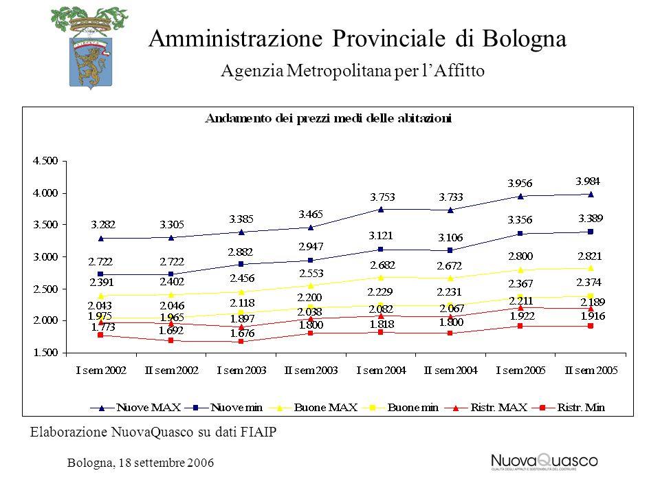 Amministrazione Provinciale di Bologna Agenzia Metropolitana per lAffitto Bologna, 18 settembre 2006 Elaborazione NuovaQuasco su dati FIAIP