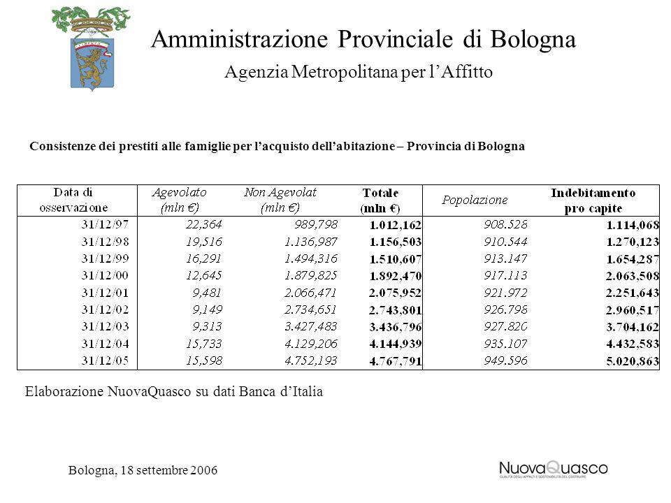 Amministrazione Provinciale di Bologna Agenzia Metropolitana per lAffitto Bologna, 18 settembre 2006 Consistenze dei prestiti alle famiglie per lacqui