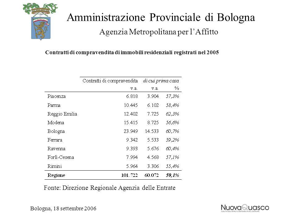 Amministrazione Provinciale di Bologna Agenzia Metropolitana per lAffitto Bologna, 18 settembre 2006 Contratti di compravendita di immobili residenzia