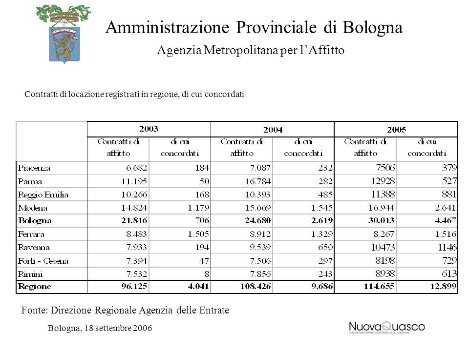 Amministrazione Provinciale di Bologna Agenzia Metropolitana per lAffitto Bologna, 18 settembre 2006 Contratti di locazione registrati in regione, di