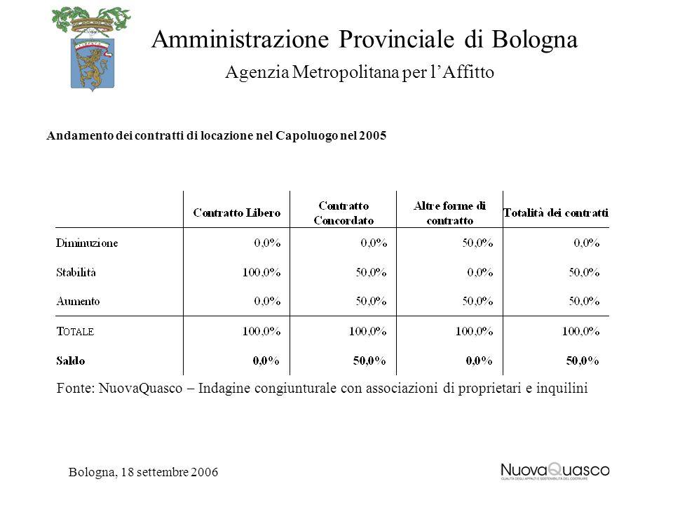 Amministrazione Provinciale di Bologna Agenzia Metropolitana per lAffitto Bologna, 18 settembre 2006 Andamento dei contratti di locazione nel Capoluog