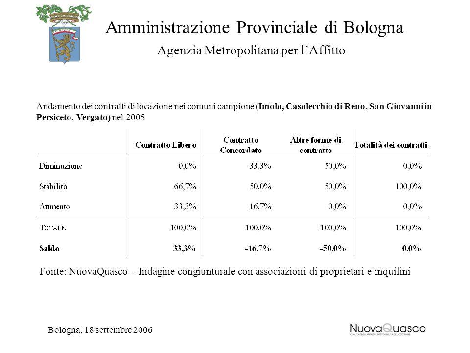 Amministrazione Provinciale di Bologna Agenzia Metropolitana per lAffitto Bologna, 18 settembre 2006 Andamento dei contratti di locazione nei comuni c