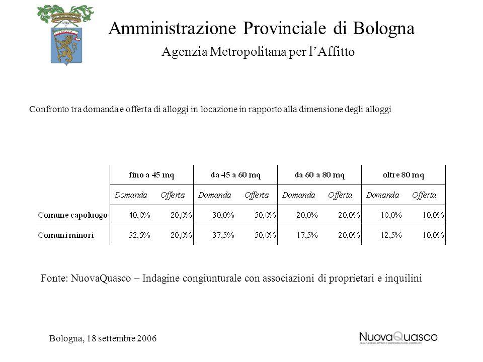 Amministrazione Provinciale di Bologna Agenzia Metropolitana per lAffitto Bologna, 18 settembre 2006 Confronto tra domanda e offerta di alloggi in loc