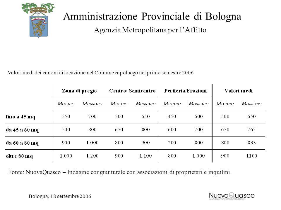 Amministrazione Provinciale di Bologna Agenzia Metropolitana per lAffitto Bologna, 18 settembre 2006 Valori medi dei canoni di locazione nel Comune ca