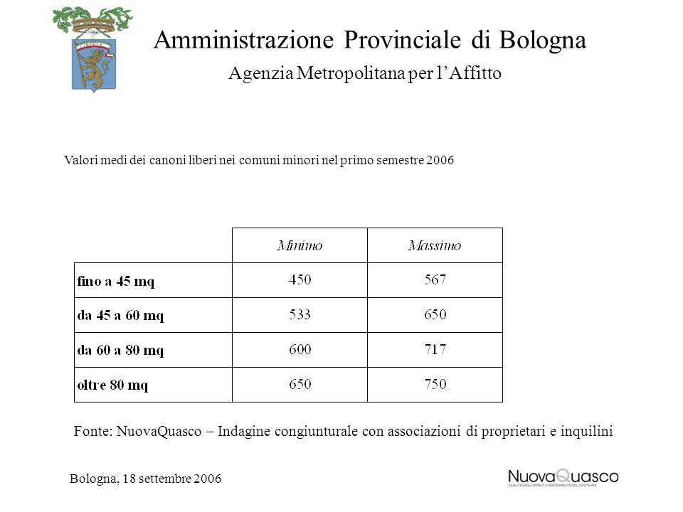 Amministrazione Provinciale di Bologna Agenzia Metropolitana per lAffitto Bologna, 18 settembre 2006 Valori medi dei canoni liberi nei comuni minori n