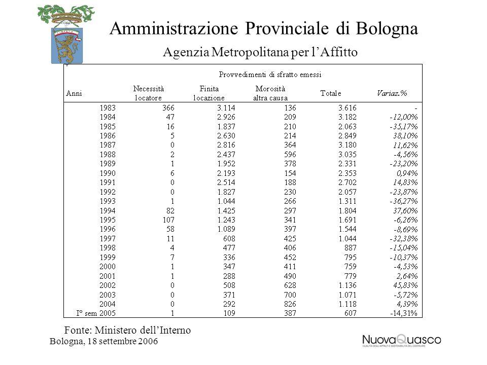 Amministrazione Provinciale di Bologna Agenzia Metropolitana per lAffitto Bologna, 18 settembre 2006 Fonte: Ministero dellInterno
