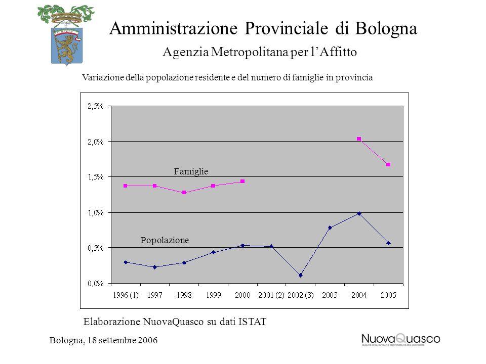 Amministrazione Provinciale di Bologna Agenzia Metropolitana per lAffitto Bologna, 18 settembre 2006 Variazione della popolazione residente e del nume