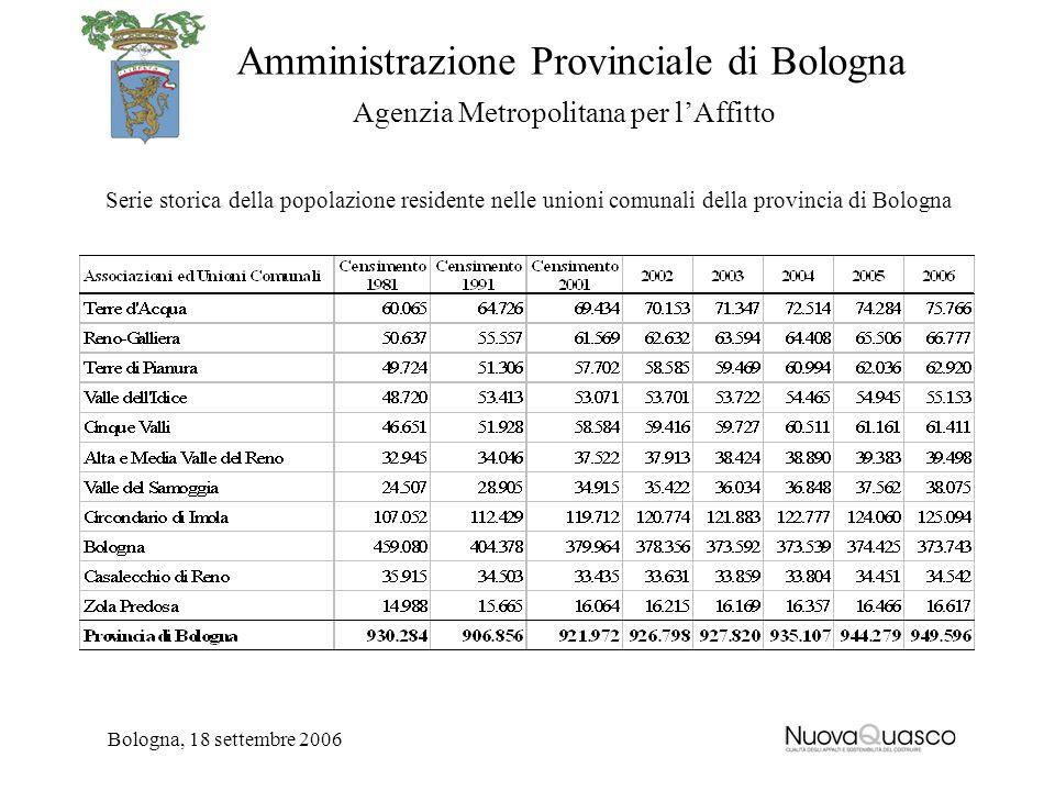 Amministrazione Provinciale di Bologna Agenzia Metropolitana per lAffitto Bologna, 18 settembre 2006 Serie storica della popolazione residente nelle u