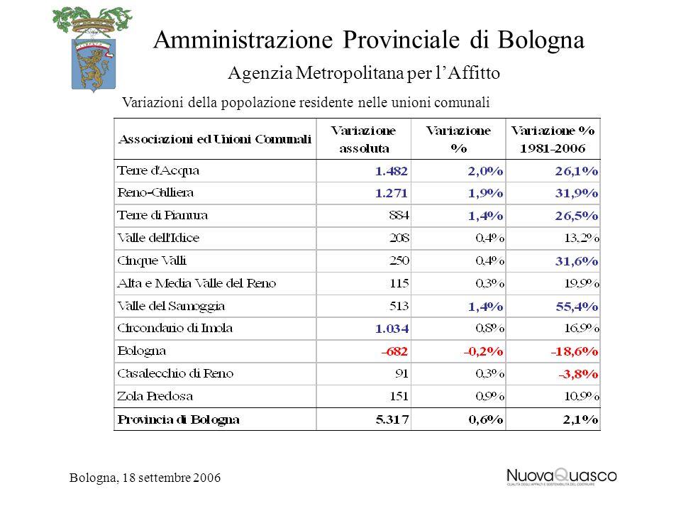 Amministrazione Provinciale di Bologna Agenzia Metropolitana per lAffitto Bologna, 18 settembre 2006 Variazioni della popolazione residente nelle unio
