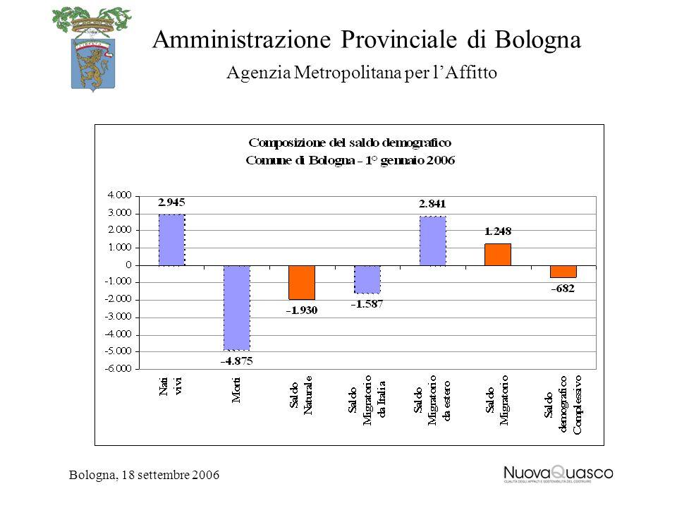 Amministrazione Provinciale di Bologna Agenzia Metropolitana per lAffitto Bologna, 18 settembre 2006