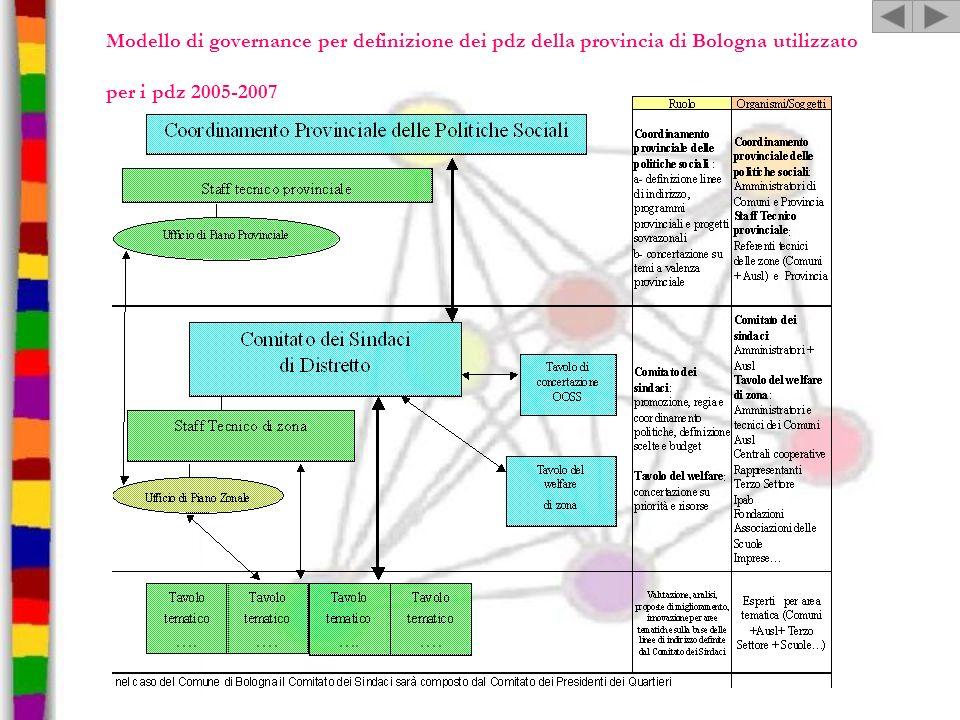 Modello di governance per definizione dei pdz della provincia di Bologna utilizzato per i pdz 2005-2007