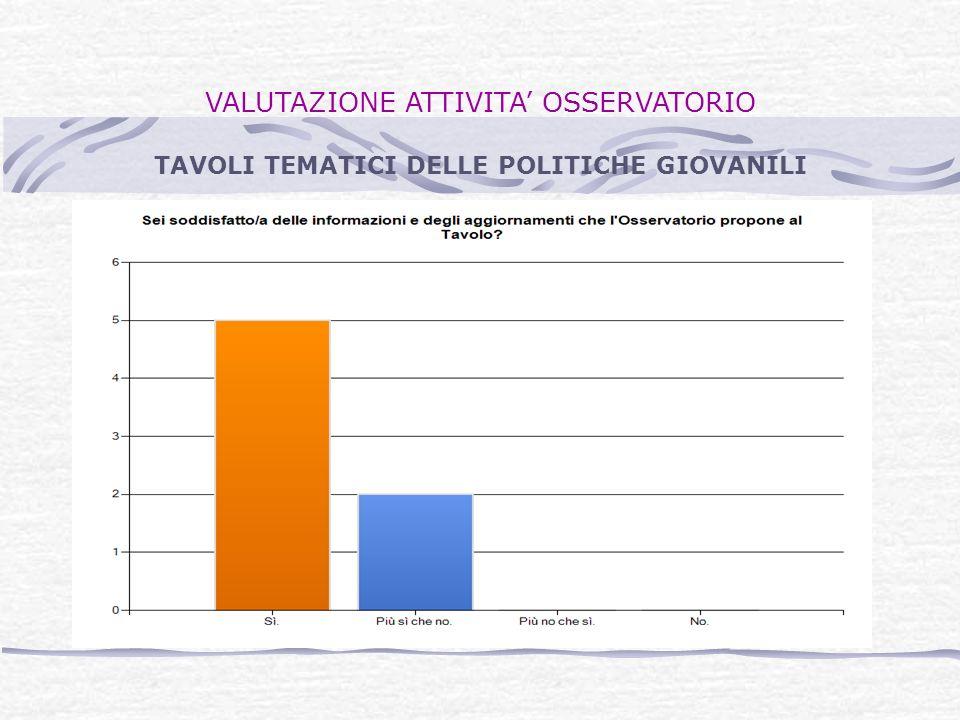 VALUTAZIONE ATTIVITA OSSERVATORIO TAVOLI TEMATICI DELLE POLITICHE GIOVANILI