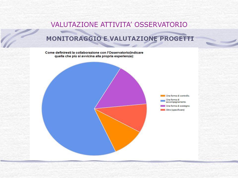 VALUTAZIONE ATTIVITA OSSERVATORIO Hai suggerimenti per migliorare o completare quest attività di monitoraggio e valutazione.