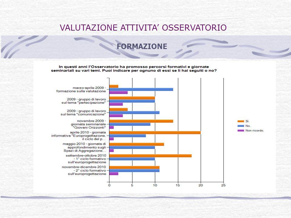 VALUTAZIONE ATTIVITA OSSERVATORIO FORMAZIONE