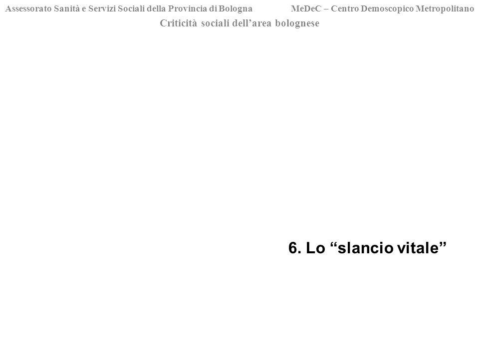 Criticità sociali dellarea bolognese Assessorato Sanità e Servizi Sociali della Provincia di Bologna MeDeC – Centro Demoscopico Metropolitano 6.