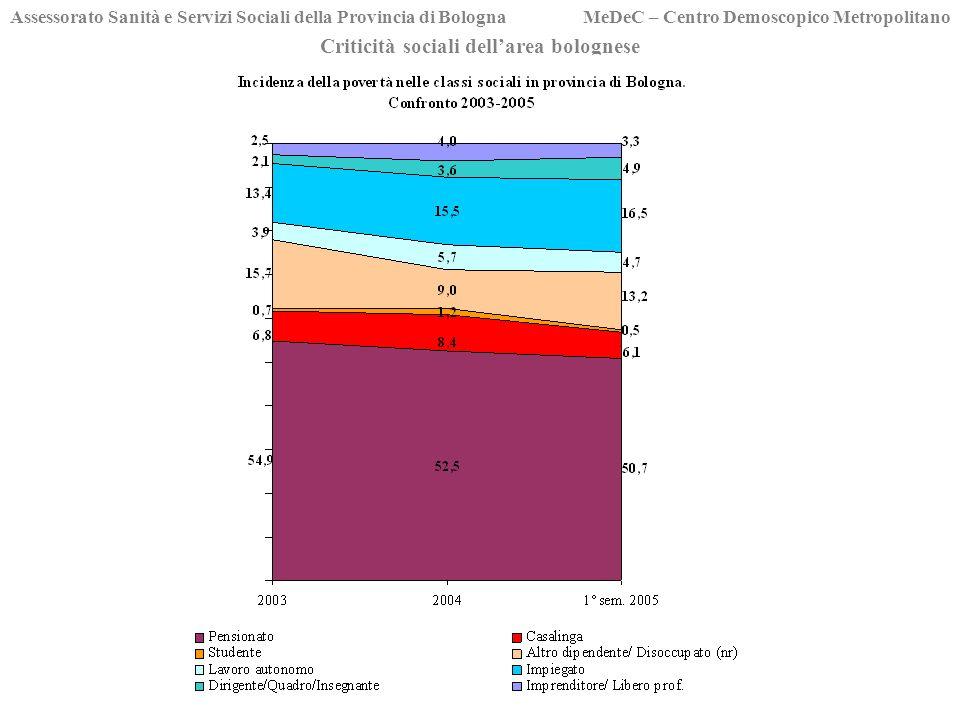 Criticità sociali dellarea bolognese Assessorato Sanità e Servizi Sociali della Provincia di Bologna MeDeC – Centro Demoscopico Metropolitano