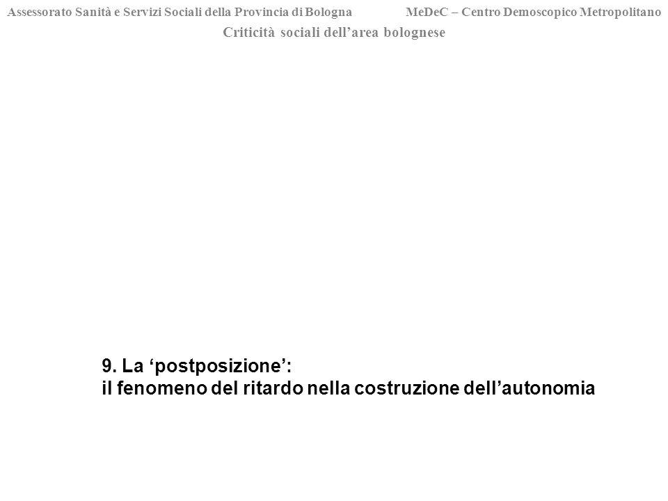 Criticità sociali dellarea bolognese Assessorato Sanità e Servizi Sociali della Provincia di Bologna MeDeC – Centro Demoscopico Metropolitano 9.