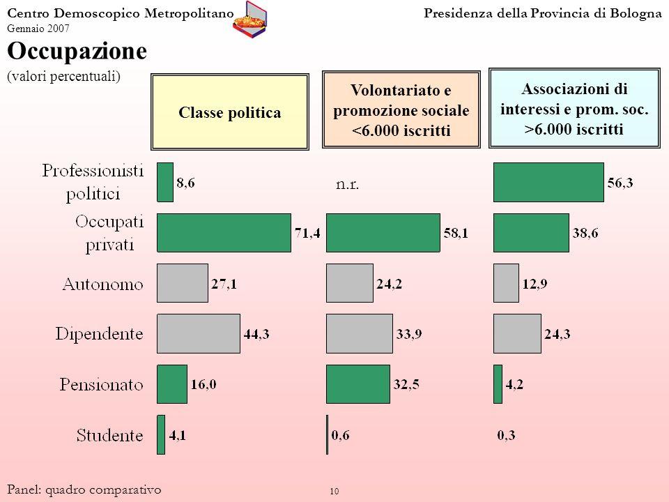 10 Occupazione (valori percentuali) Centro Demoscopico MetropolitanoPresidenza della Provincia di Bologna Gennaio 2007 Panel: quadro comparativo Class