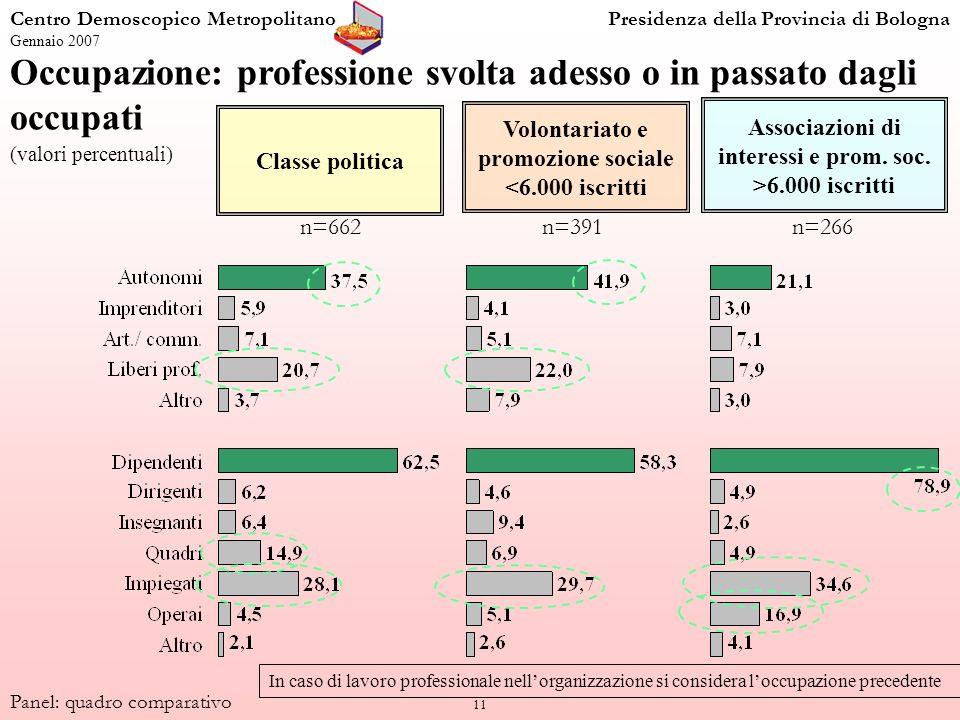 11 Occupazione: professione svolta adesso o in passato dagli occupati (valori percentuali) Centro Demoscopico MetropolitanoPresidenza della Provincia
