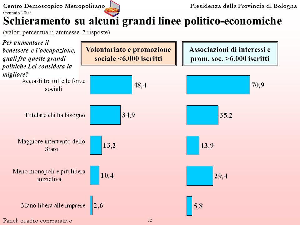 12 Per aumentare il benessere e loccupazione, quali fra queste grandi politiche Lei considera la migliore? Centro Demoscopico MetropolitanoPresidenza