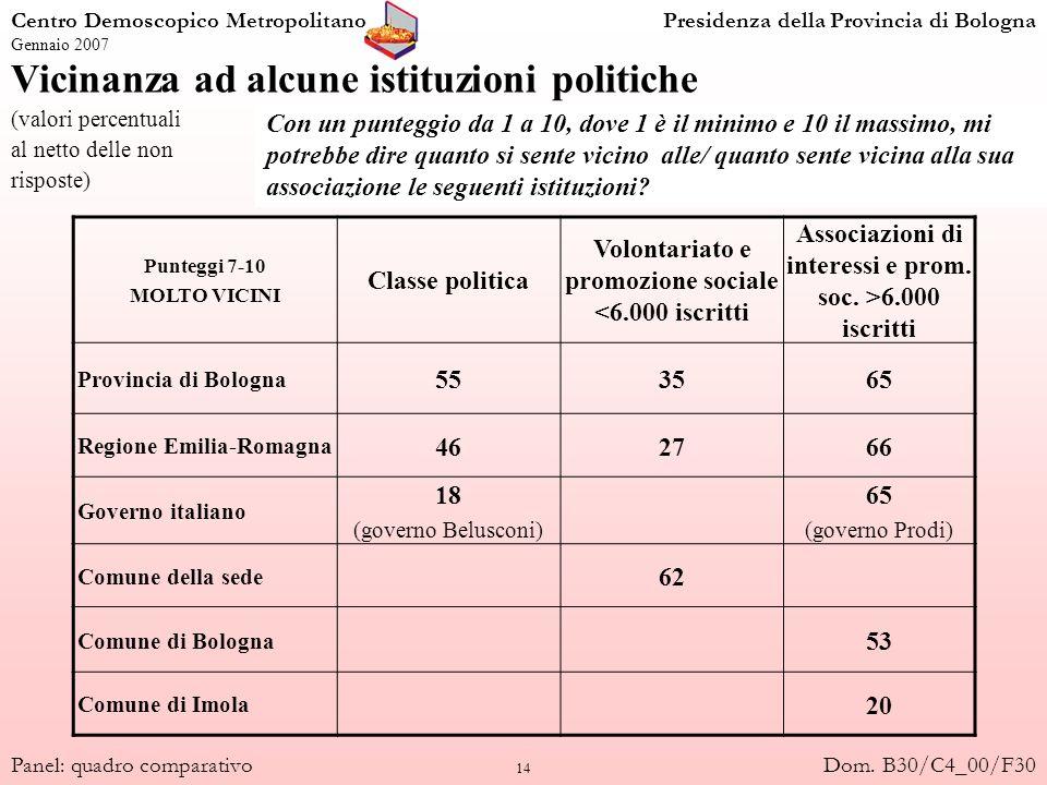 14 Vicinanza ad alcune istituzioni politiche (valori percentuali al netto delle non risposte) Centro Demoscopico MetropolitanoPresidenza della Provinc