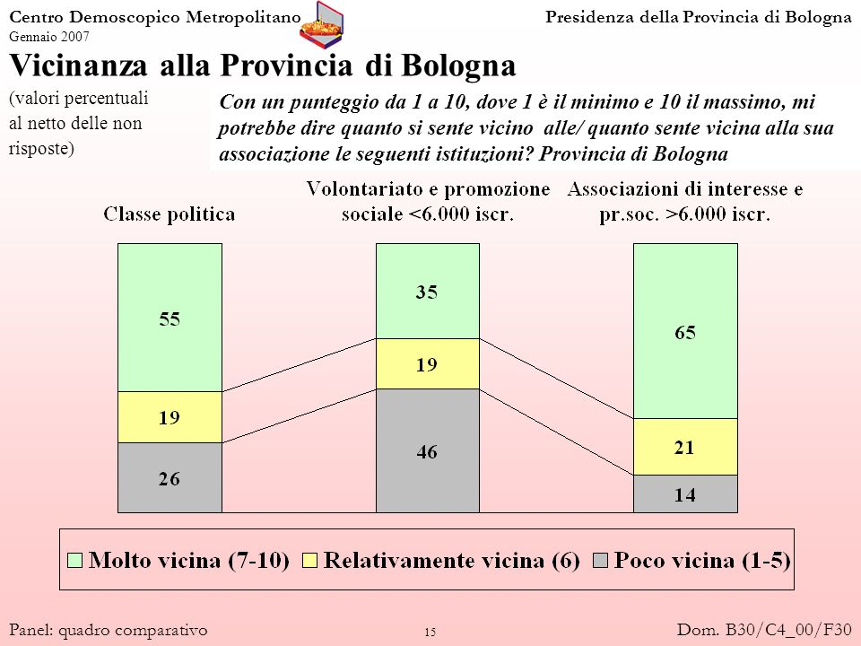 15 Vicinanza alla Provincia di Bologna (valori percentuali al netto delle non risposte) Centro Demoscopico MetropolitanoPresidenza della Provincia di Bologna Gennaio 2007 Panel: quadro comparativo Con un punteggio da 1 a 10, dove 1 è il minimo e 10 il massimo, mi potrebbe dire quanto si sente vicino alle/ quanto sente vicina alla sua associazione le seguenti istituzioni.