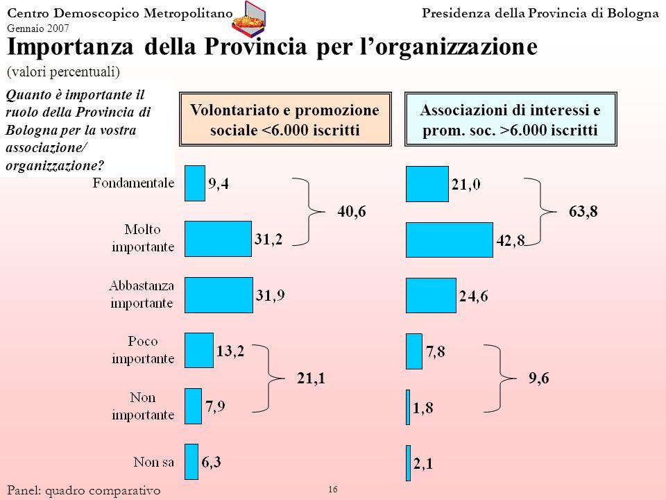 16 Quanto è importante il ruolo della Provincia di Bologna per la vostra associazione/ organizzazione.