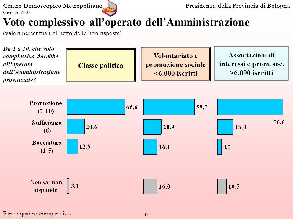 17 Centro Demoscopico MetropolitanoPresidenza della Provincia di Bologna Gennaio 2007 Panel: quadro comparativo Voto complessivo alloperato dellAmmini