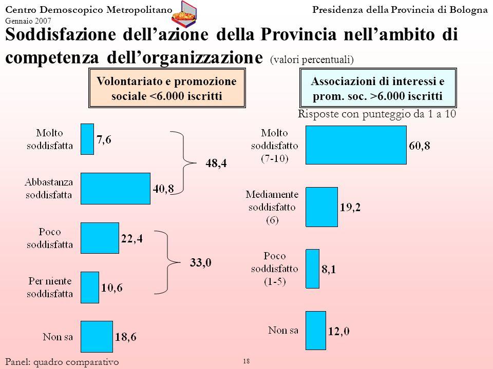 18 Centro Demoscopico MetropolitanoPresidenza della Provincia di Bologna Gennaio 2007 Panel: quadro comparativo Soddisfazione dellazione della Provincia nellambito di competenza dellorganizzazione (valori percentuali) Associazioni di interessi e prom.
