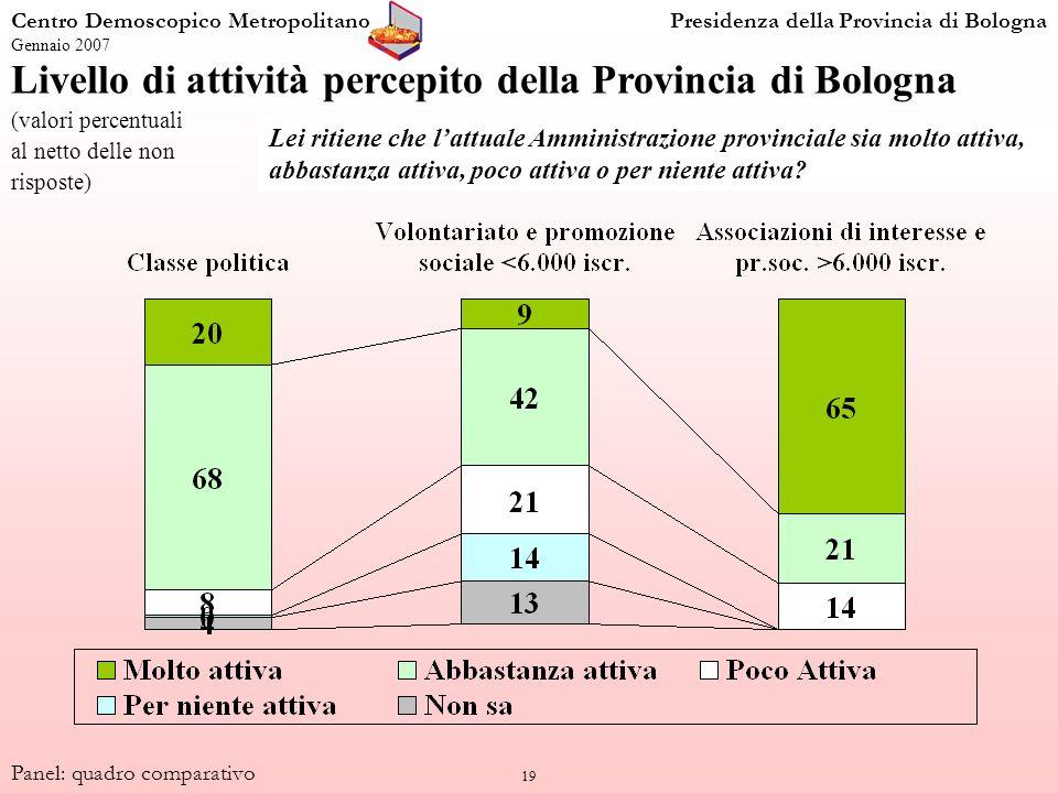 19 Livello di attività percepito della Provincia di Bologna (valori percentuali al netto delle non risposte) Centro Demoscopico MetropolitanoPresidenz