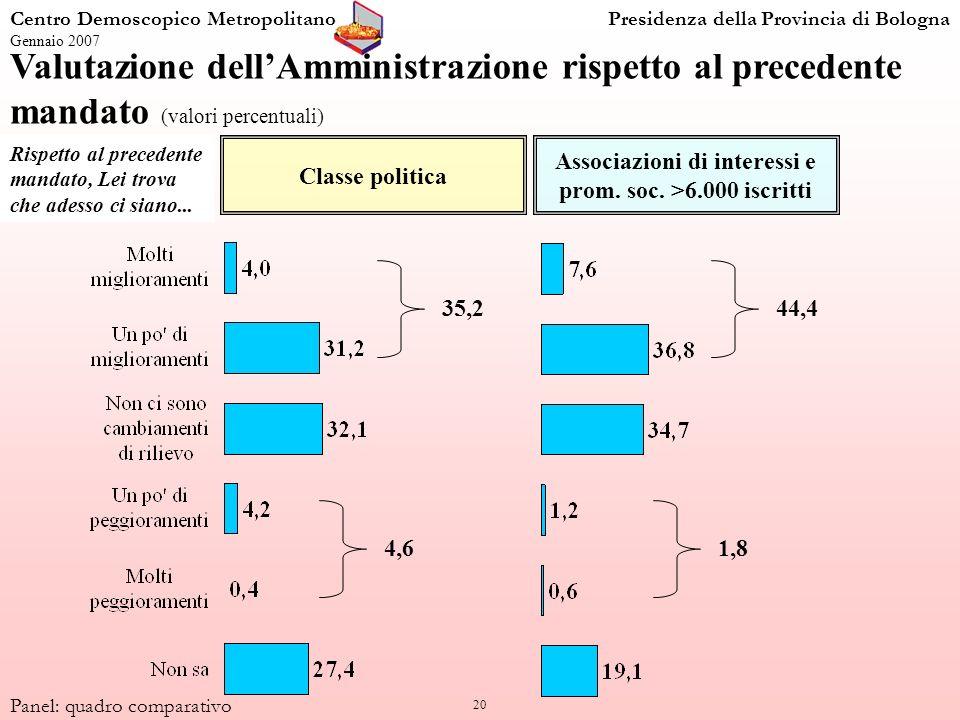20 Centro Demoscopico MetropolitanoPresidenza della Provincia di Bologna Gennaio 2007 Panel: quadro comparativo Valutazione dellAmministrazione rispet