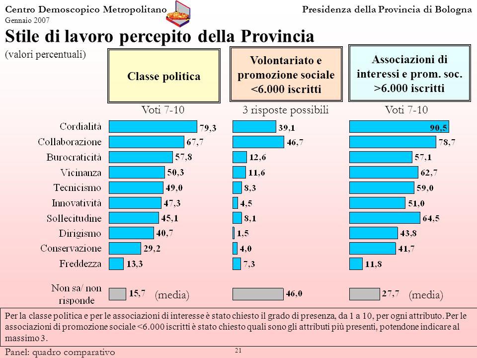 21 Per la classe politica e per le associazioni di interesse è stato chiesto il grado di presenza, da 1 a 10, per ogni attributo.