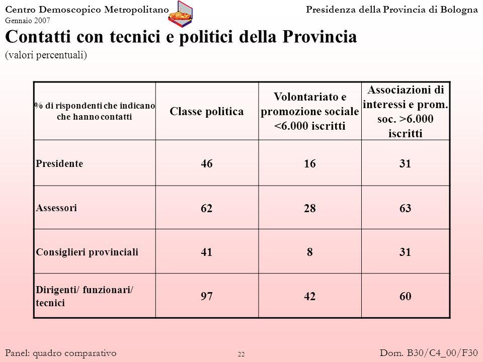 22 Contatti con tecnici e politici della Provincia (valori percentuali) Centro Demoscopico MetropolitanoPresidenza della Provincia di Bologna Gennaio