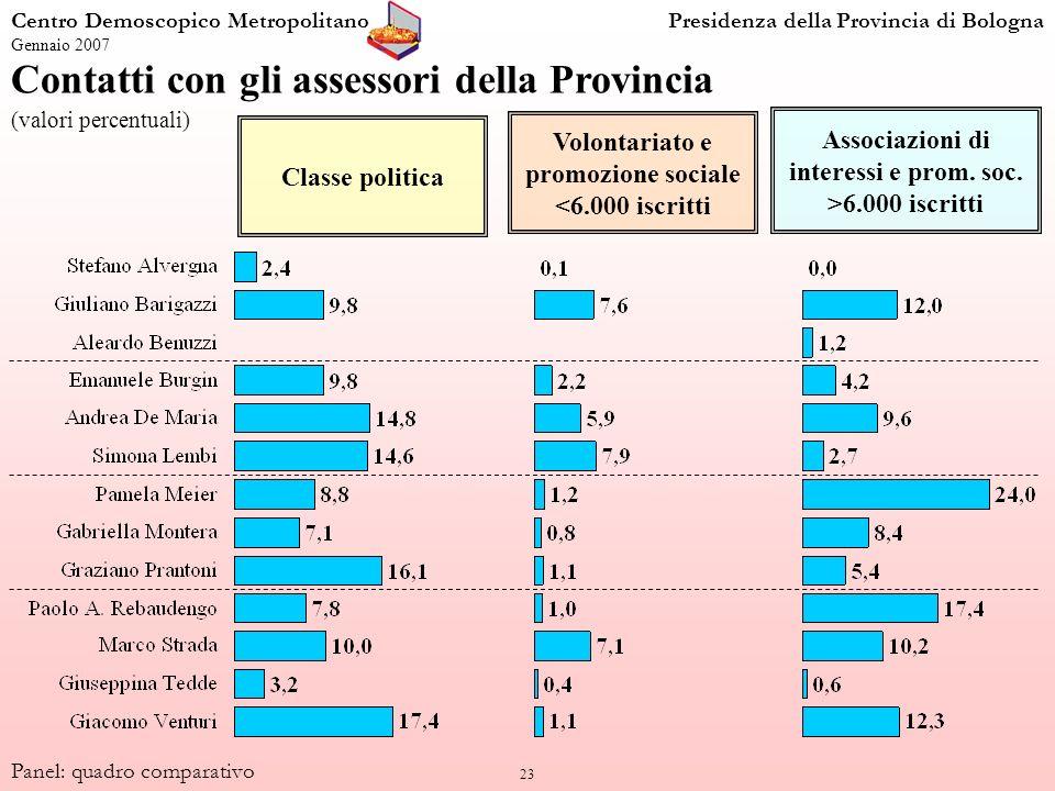 23 Centro Demoscopico MetropolitanoPresidenza della Provincia di Bologna Gennaio 2007 Panel: quadro comparativo Contatti con gli assessori della Provi