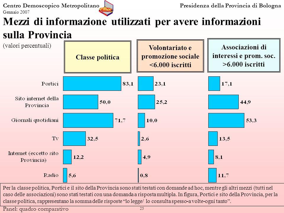 25 Centro Demoscopico MetropolitanoPresidenza della Provincia di Bologna Gennaio 2007 Panel: quadro comparativo Mezzi di informazione utilizzati per a