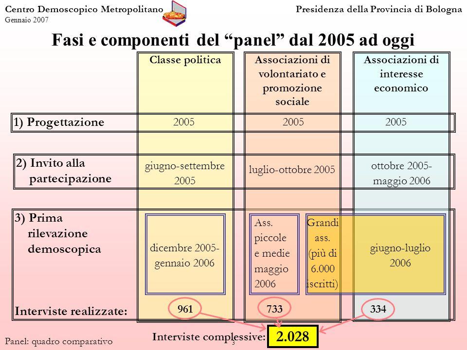 3 Classe politica Centro Demoscopico MetropolitanoPresidenza della Provincia di Bologna Gennaio 2007 Panel: quadro comparativo Fasi e componenti del p