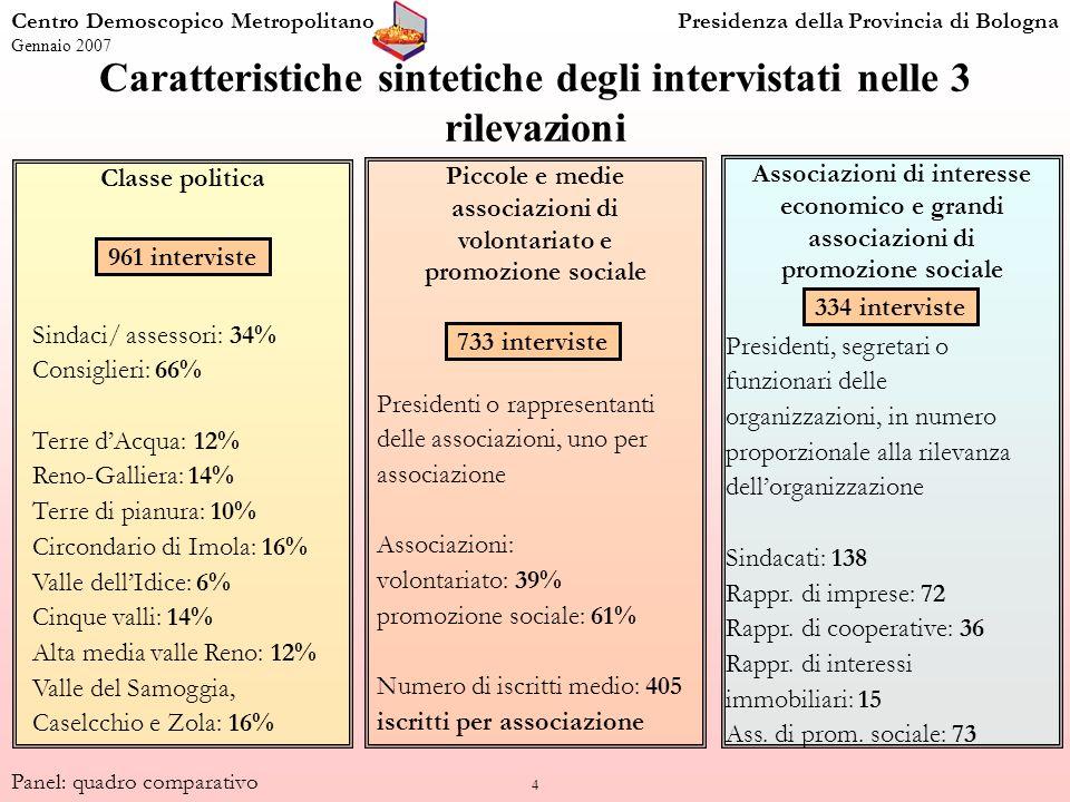 4 Classe politica Centro Demoscopico MetropolitanoPresidenza della Provincia di Bologna Gennaio 2007 Panel: quadro comparativo Caratteristiche sintetiche degli intervistati nelle 3 rilevazioni Piccole e medie associazioni di volontariato e promozione sociale Associazioni di interesse economico e grandi associazioni di promozione sociale Sindaci/ assessori: 34% Consiglieri: 66% Terre dAcqua: 12% Reno-Galliera: 14% Terre di pianura: 10% Circondario di Imola: 16% Valle dellIdice: 6% Cinque valli: 14% Alta media valle Reno: 12% Valle del Samoggia, Caselcchio e Zola: 16% Presidenti, segretari o funzionari delle organizzazioni, in numero proporzionale alla rilevanza dellorganizzazione Sindacati: 138 Rappr.