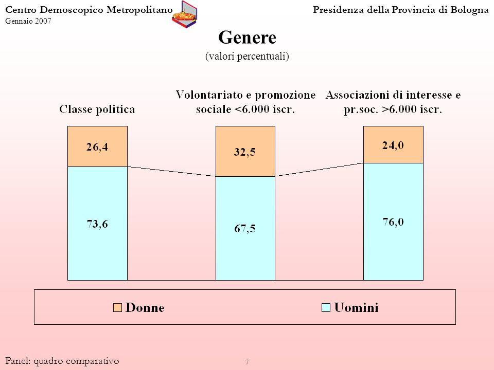 7 Genere (valori percentuali) Centro Demoscopico MetropolitanoPresidenza della Provincia di Bologna Gennaio 2007 Panel: quadro comparativo