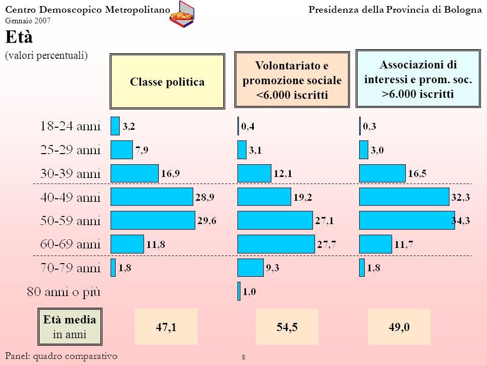 8 Età (valori percentuali) Centro Demoscopico MetropolitanoPresidenza della Provincia di Bologna Gennaio 2007 Panel: quadro comparativo Classe politica Volontariato e promozione sociale <6.000 iscritti Associazioni di interessi e prom.