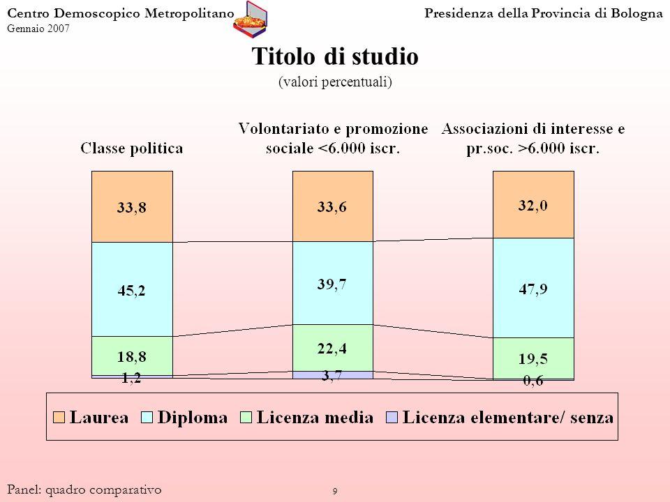 9 Titolo di studio (valori percentuali) Centro Demoscopico MetropolitanoPresidenza della Provincia di Bologna Gennaio 2007 Panel: quadro comparativo