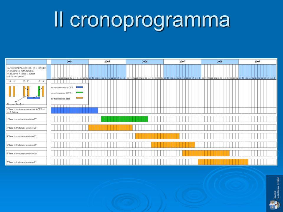 Il cronoprogramma