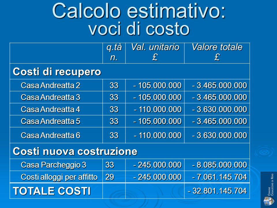Calcolo estimativo: voci di costo q.tàn. Val.