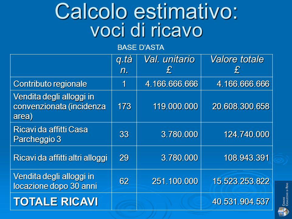 Calcolo estimativo: voci di ricavo q.tàn. Val.