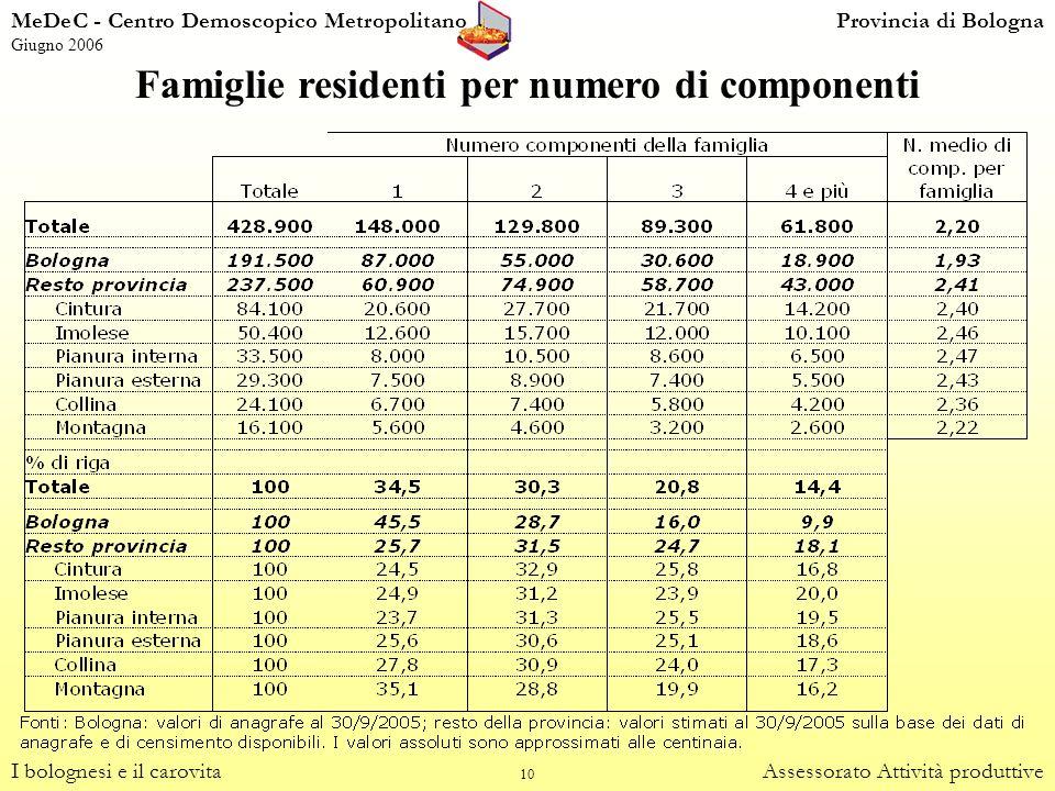 10 Famiglie residenti per numero di componenti I bolognesi e il carovitaAssessorato Attività produttive MeDeC - Centro Demoscopico MetropolitanoProvin