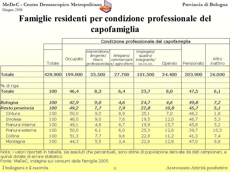 11 Famiglie residenti per condizione professionale del capofamiglia I bolognesi e il carovitaAssessorato Attività produttive MeDeC - Centro Demoscopic
